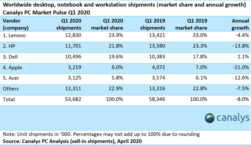 Mac Shipments Estimated to Be Down Over 20% While Demand Surges in Q1 2020