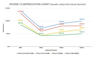 iphone 12 depreciation sellcell