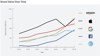brand finance rankings 2018