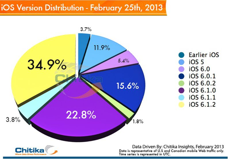chitika_ios_6_1_2_distribution