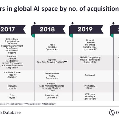 ai company acquisitions