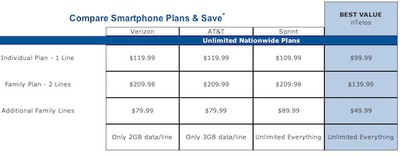 ntelos iphone unlimited comparison