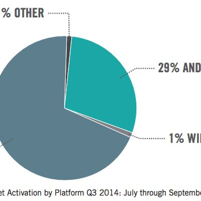 ios enterprise activations