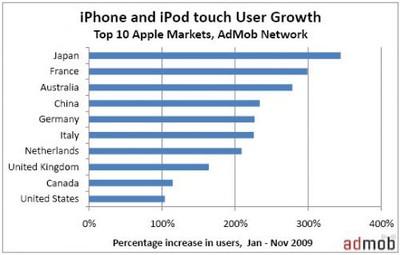 112251 admob international growth 500