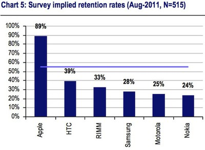 smartphone retention rate