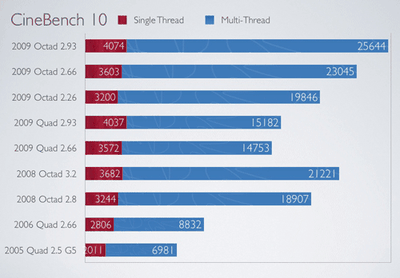 174642 benchmarks