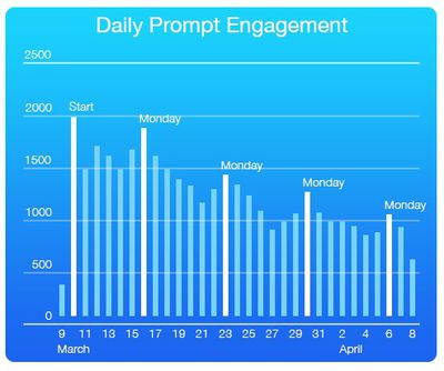 DailyPromptEngagement_01c
