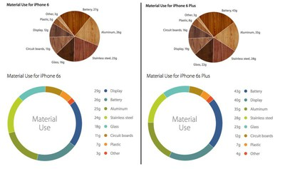 iPhone-6-vs-6s-Material-Breakdown