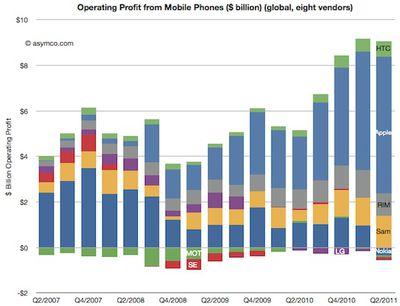 phone profit share 2q11 bar