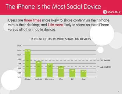 sharethis_iphone_usage_study