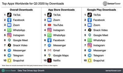 q3 2020 top app download chart