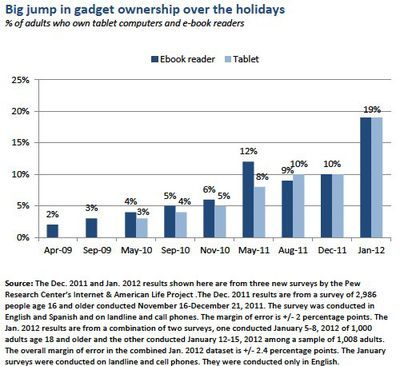 pew holiday 2011 tablet growth