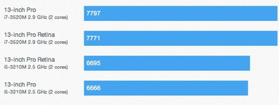 macbook pro 13 2012 benchmarks