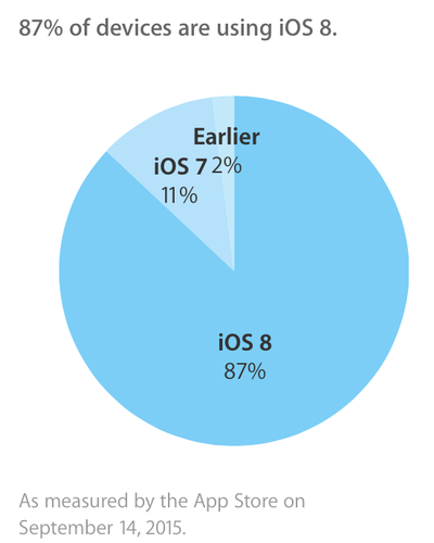 ios8adoption