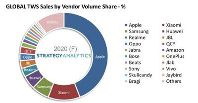 strategy analytics global wireless headset market vendors