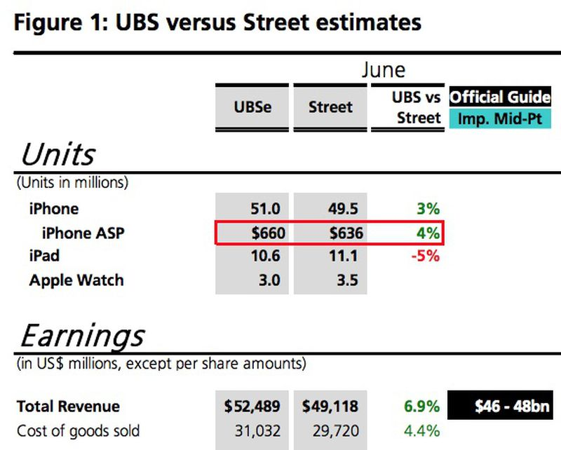 UBS 3Q15 Apple