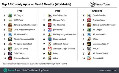 top arkit apps six months
