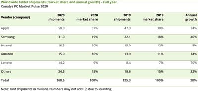 canalys worldwide tablet shipments full 2020