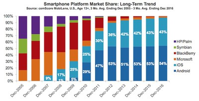 comscore market share ios android dec 2016