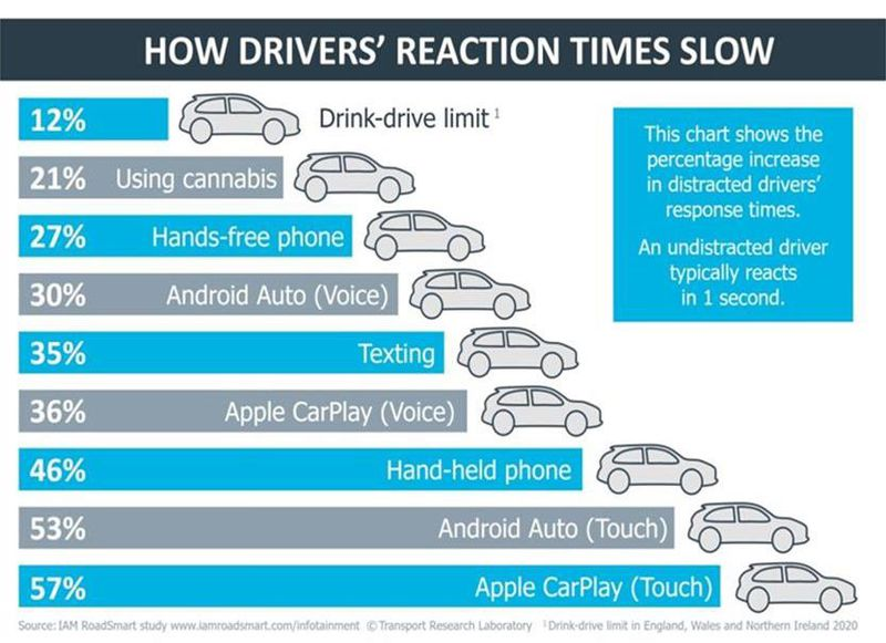 Apple Carplay, Android Auto Impairs Driver Reactions; More Dangerous Than Alcohol