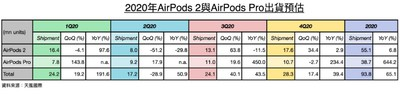 apple airpods shipments kuo 2020