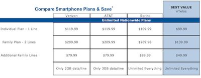ntelos iphone unlimited comparison