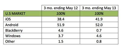 kantar_may13_smartphones_us