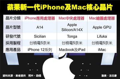 china times apple silicon roadmap