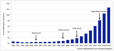 Apple-RD-Spending-2016