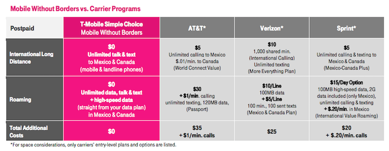 Mobile Without Borders T-Mobile Chart
