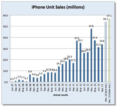 dewitt-iphone-estimate-q1-2014