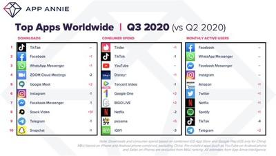 top apps q3 2020