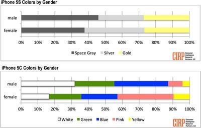 iphonecolorpreferencegender