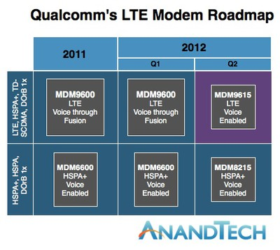 qualcomm lte roadmap