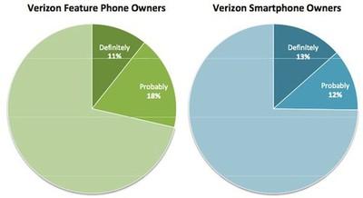 162339 verizon iphone purchasers