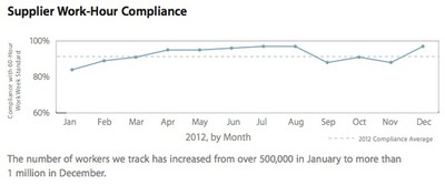 working hour compliance 2012