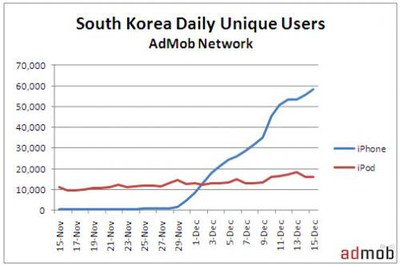 112252 admob korea growth 500