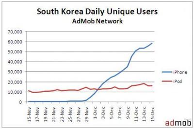 112252 admob korea growth 500