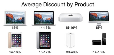 averagediscountbyproduct