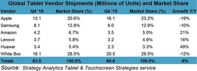 strategy analytics q4 2016 tablets