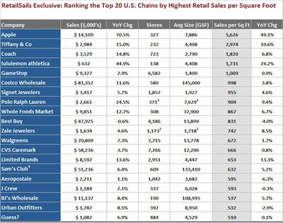 retailsails sf sales rankings
