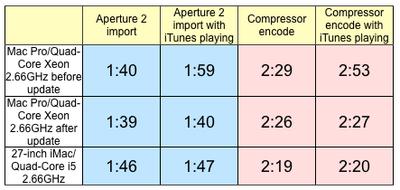 144801 mac pro audio update results