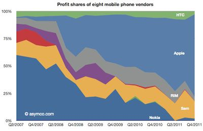 asymco q411 mobile phone profits
