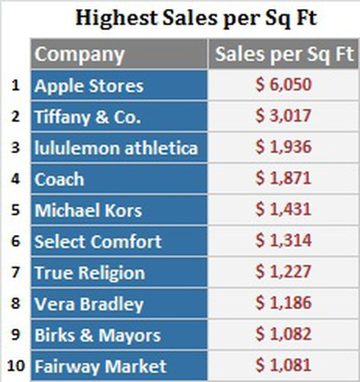 retail sails 2012 ranking