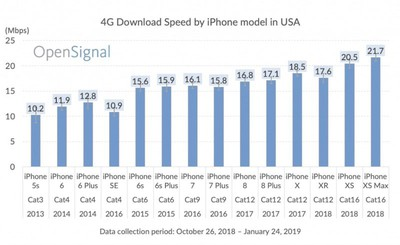 iphone lte data speeds by model opensignal