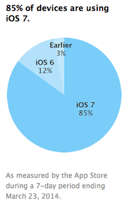 ios7adoptionrate_march
