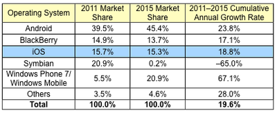 120017 idc 2015 smartphone projections