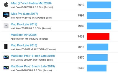 Apple Silicon M1 Chip in MacBook Air Outperforms High-End 16-Inch MacBook Pro