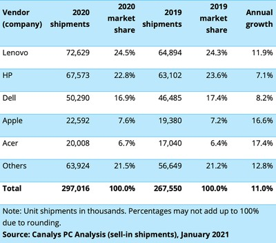 canalys vendor pc shipments 2020