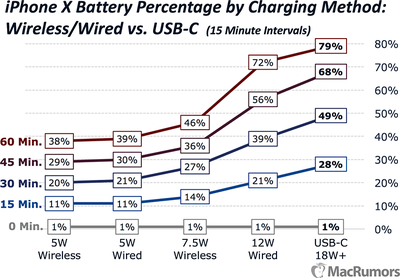 iphonexchargingtestsocial